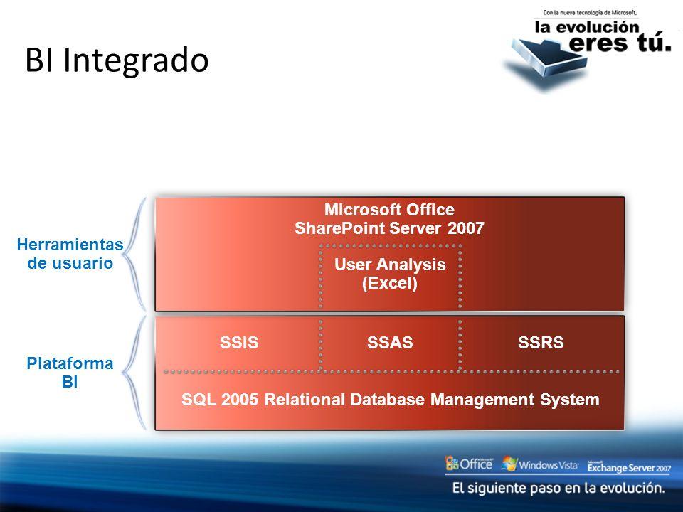 BI Integrado SQL 2005 Relational Database Management System Plataforma BI SSRS SSISSSAS Microsoft Office SharePoint Server 2007 User Analysis (Excel)