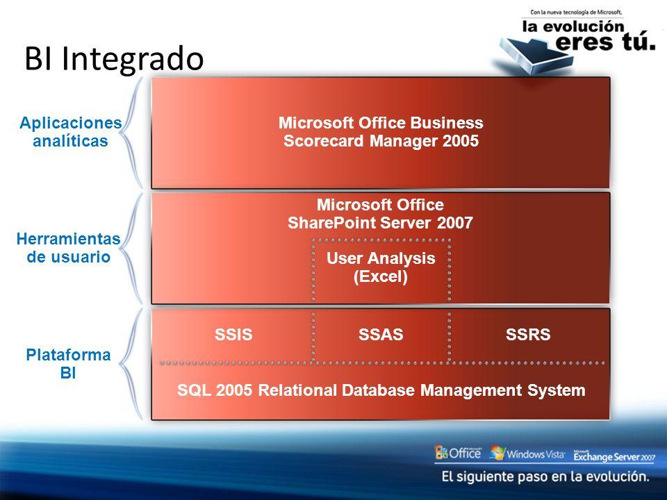 BI Integrado SQL 2005 Relational Database Management System Plataforma BI SSRS SSISSSAS Microsoft Office Business Scorecard Manager 2005 Aplicaciones