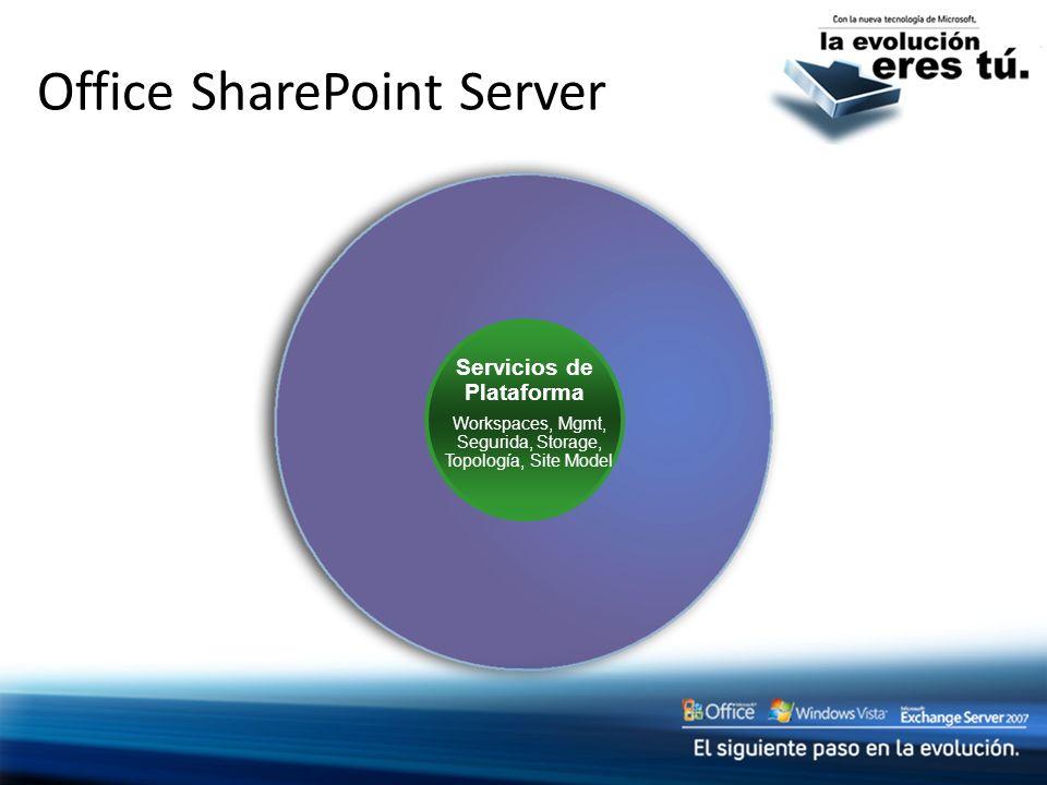 Office SharePoint Server Servicios de Plataforma Workspaces, Mgmt, Segurida, Storage, Topología, Site Model