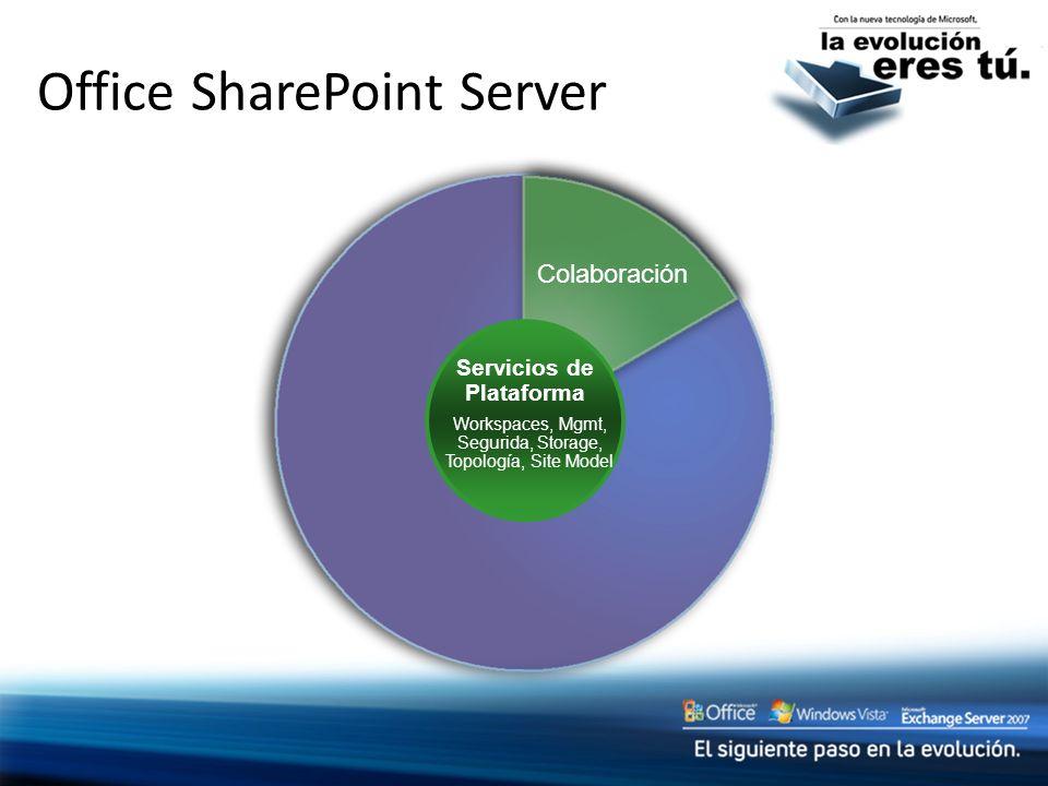 Office SharePoint Server Colaboración Servicios de Plataforma Workspaces, Mgmt, Segurida, Storage, Topología, Site Model