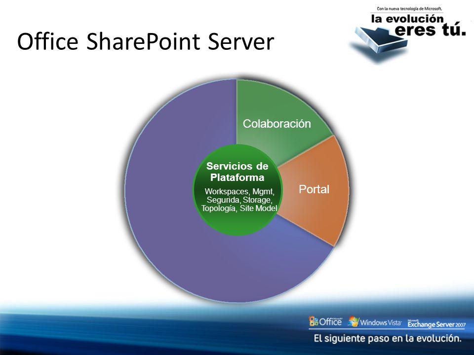 Office SharePoint Server Colaboración Portal Servicios de Plataforma Workspaces, Mgmt, Segurida, Storage, Topología, Site Model
