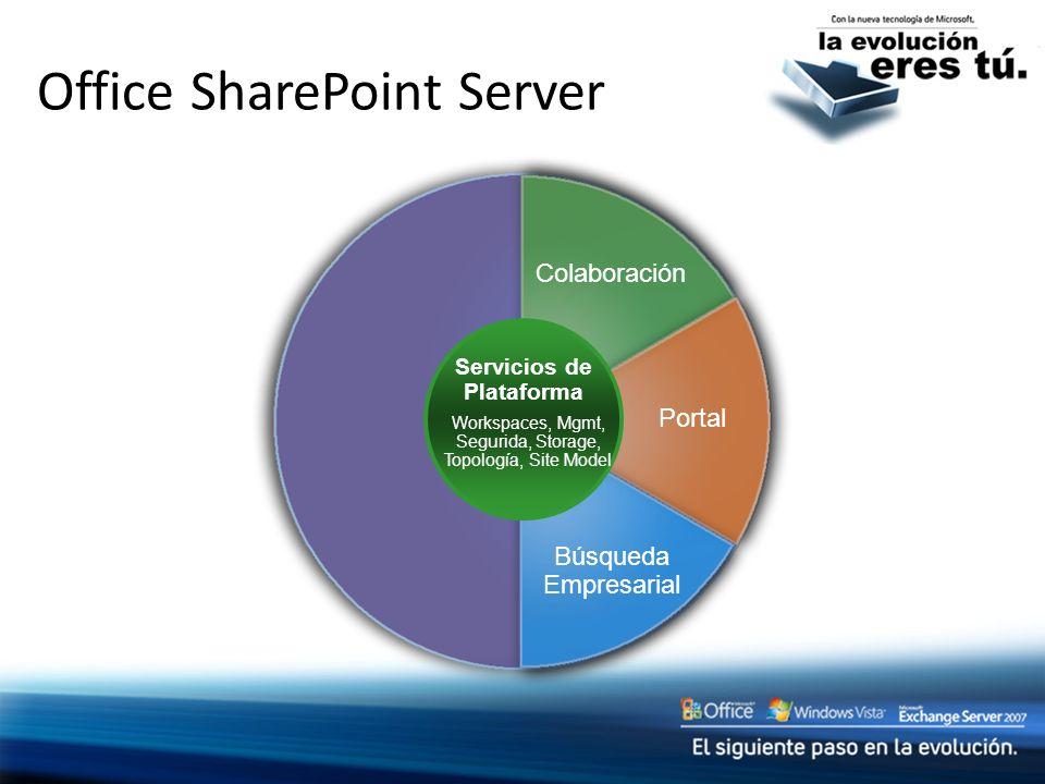 Office SharePoint Server Colaboración Portal Búsqueda Empresarial Servicios de Plataforma Workspaces, Mgmt, Segurida, Storage, Topología, Site Model