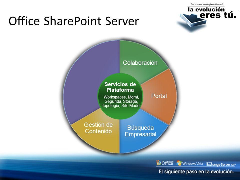 Office SharePoint Server Colaboración Portal Búsqueda Empresarial Gestión de Contenido Servicios de Plataforma Workspaces, Mgmt, Segurida, Storage, To