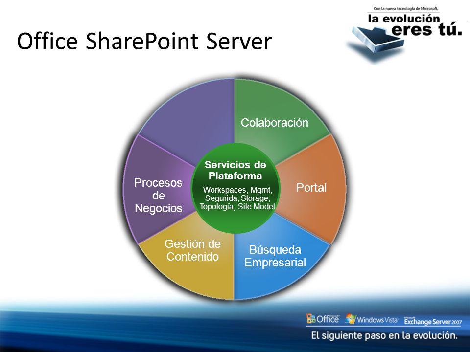 Office SharePoint Server Colaboración Portal Procesos de Negocios Búsqueda Empresarial Gestión de Contenido Servicios de Plataforma Workspaces, Mgmt,