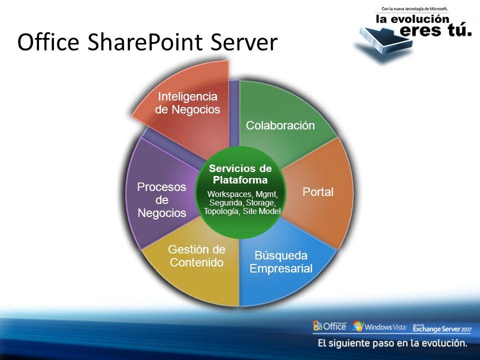 Office SharePoint Server Colaboración Inteligencia de Negocios Portal Procesos de Negocios Búsqueda Empresarial Gestión de Contenido Servicios de Plat