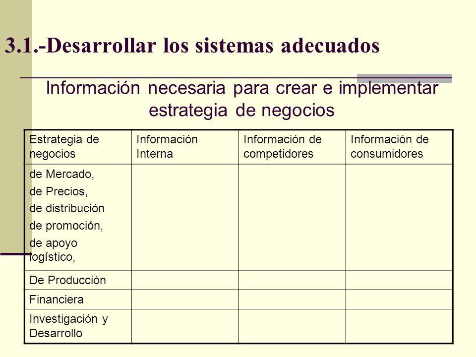 3.1.-Desarrollar los sistemas adecuados Estrategia de negocios Información Interna Información de competidores Información de consumidores de Mercado,