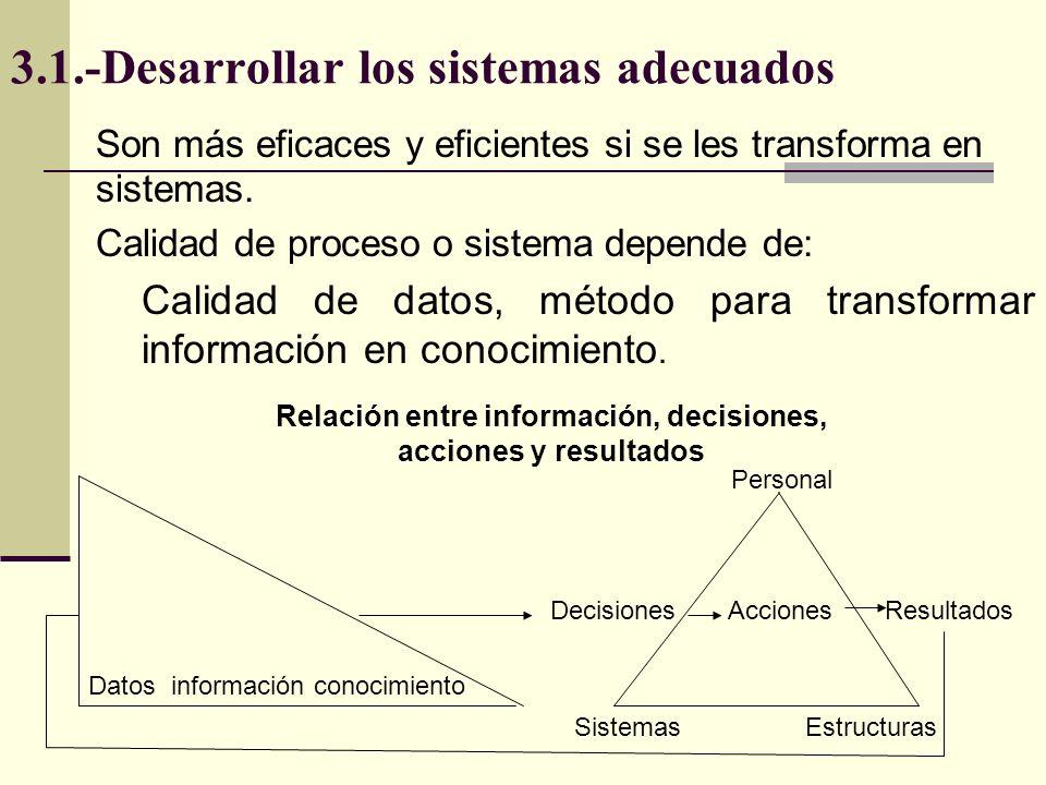 3.1.-Desarrollar los sistemas adecuados Son más eficaces y eficientes si se les transforma en sistemas. Calidad de proceso o sistema depende de: Calid