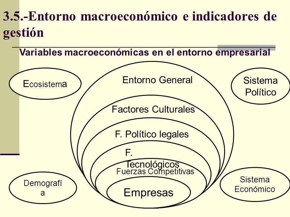 3.5.-Entorno macroeconómico e indicadores de gestión Empresas E cosistem a Sistema Político Demografí a Sistema Económico Entorno General Factores Cul
