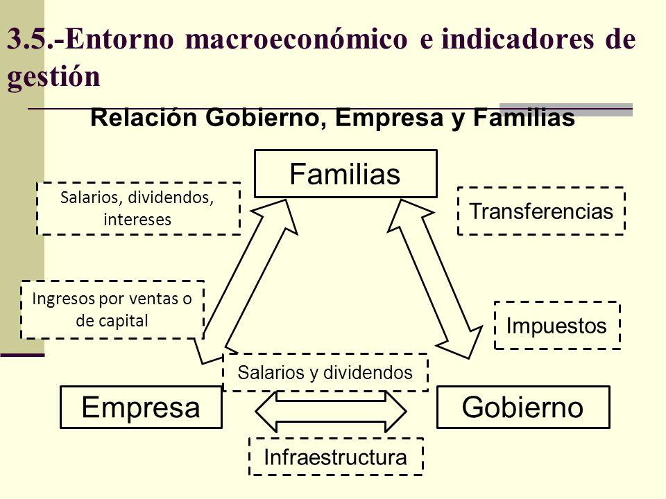 3.5.-Entorno macroeconómico e indicadores de gestión Familias EmpresaGobierno Salarios, dividendos, intereses Ingresos por ventas o de capital Impuest