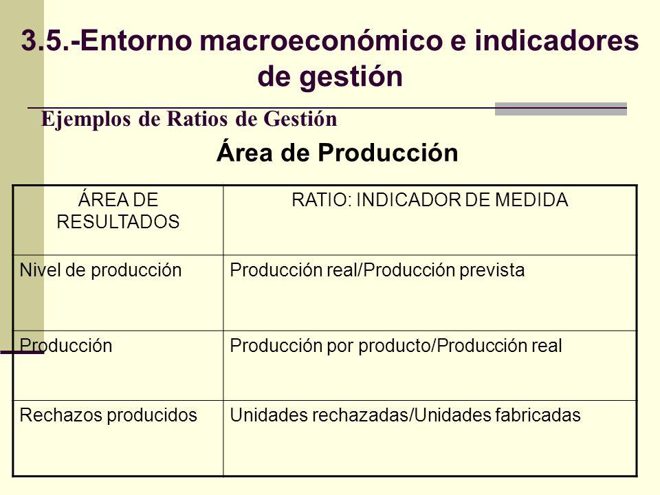 Ejemplos de Ratios de Gestión ÁREA DE RESULTADOS RATIO: INDICADOR DE MEDIDA Nivel de producciónProducción real/Producción prevista ProducciónProducció