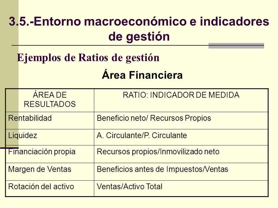 Ejemplos de Ratios de gestión ÁREA DE RESULTADOS RATIO: INDICADOR DE MEDIDA RentabilidadBeneficio neto/ Recursos Propios LiquidezA. Circulante/P. Circ