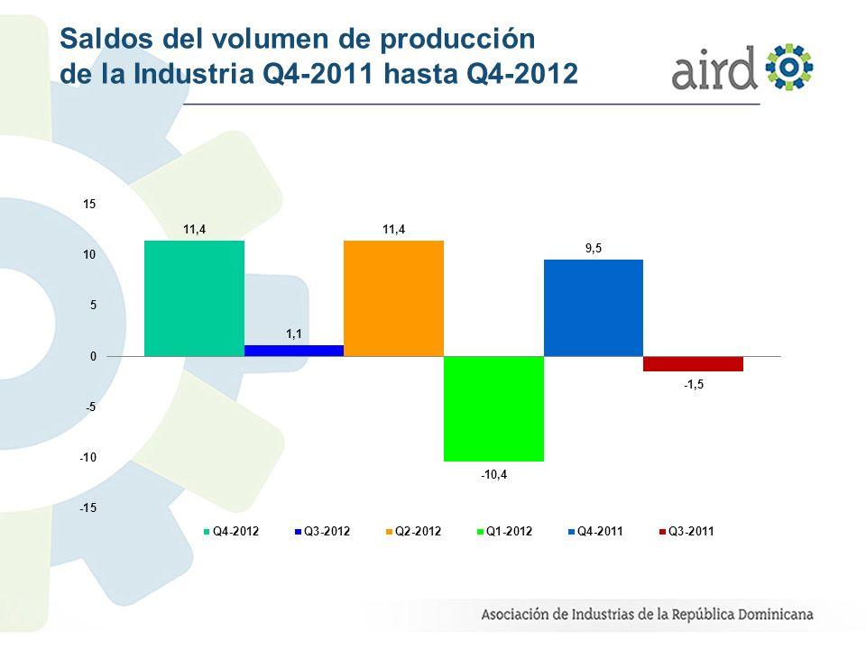 Saldos del volumen de producción de la Industria Q4-2011 hasta Q4-2012