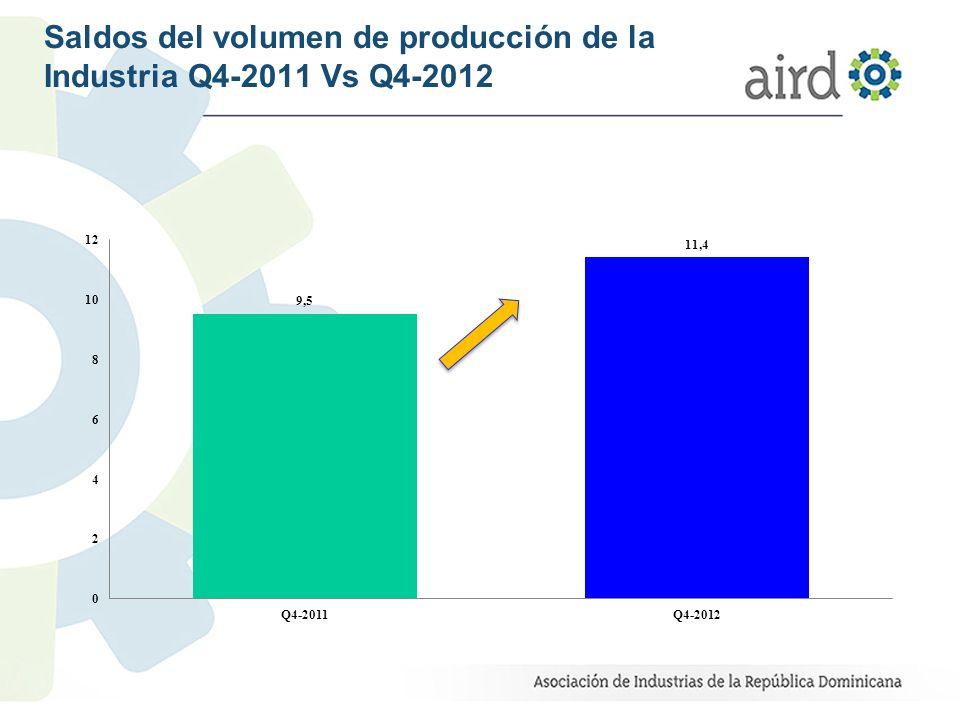 Saldos del volumen de producción de la Industria Q4-2011 Vs Q4-2012
