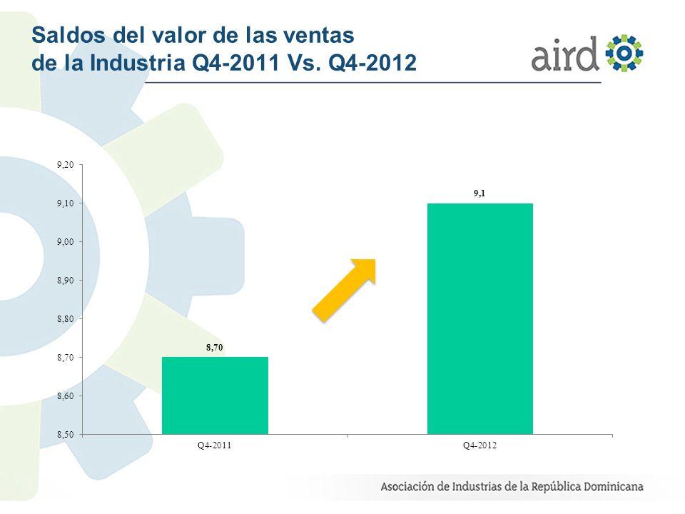 Saldos del valor de las ventas de la Industria Q4-2011 Vs. Q4-2012