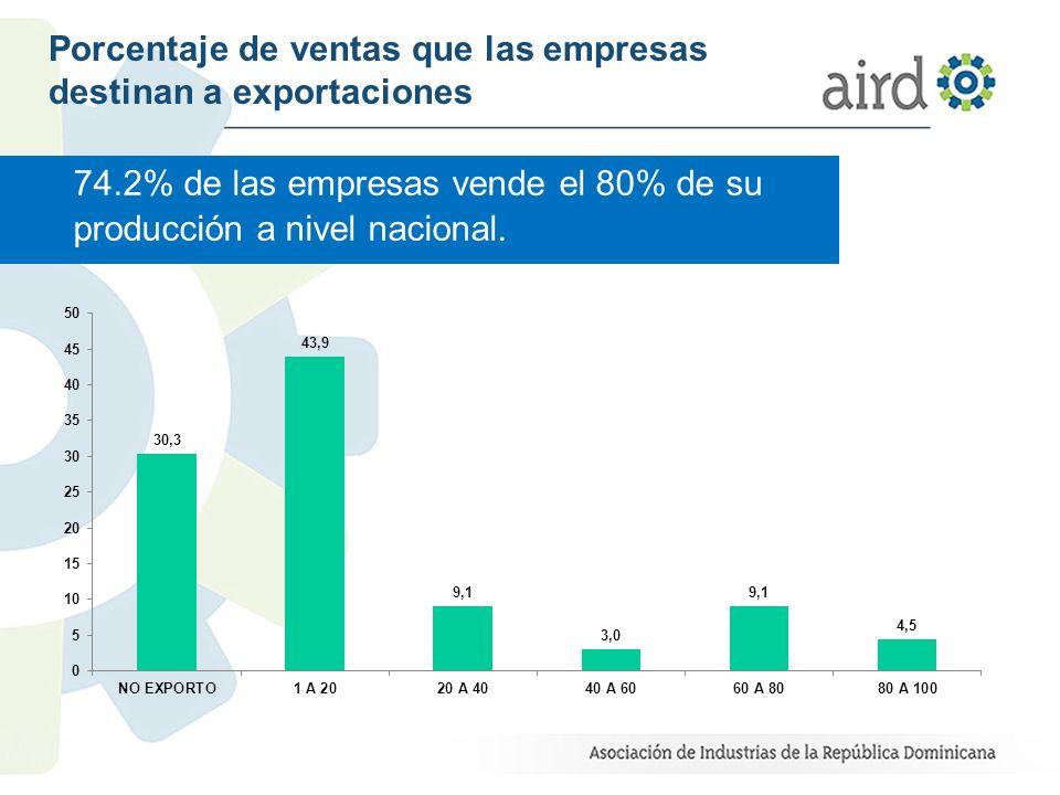 Porcentaje de ventas que las empresas destinan a exportaciones 74.2% de las empresas vende el 80% de su producción a nivel nacional.