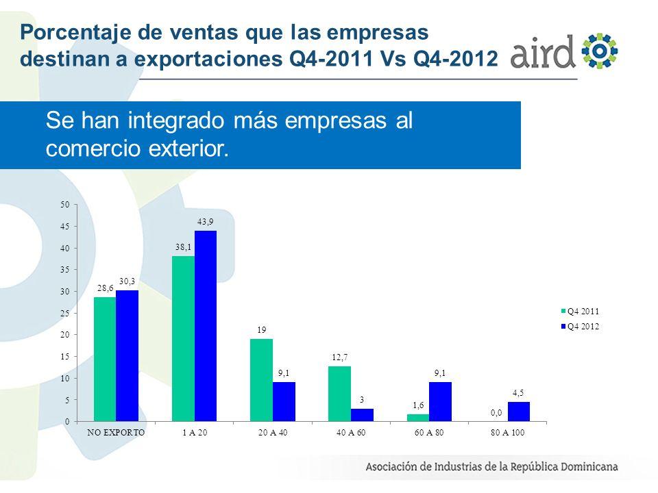 Porcentaje de ventas que las empresas destinan a exportaciones Q4-2011 Vs Q4-2012 Se han integrado más empresas al comercio exterior.