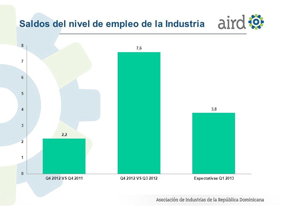 Saldos del nivel de empleo de la Industria