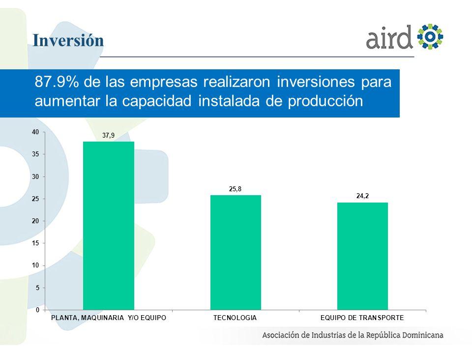 Inversión 87.9% de las empresas realizaron inversiones para aumentar la capacidad instalada de producción