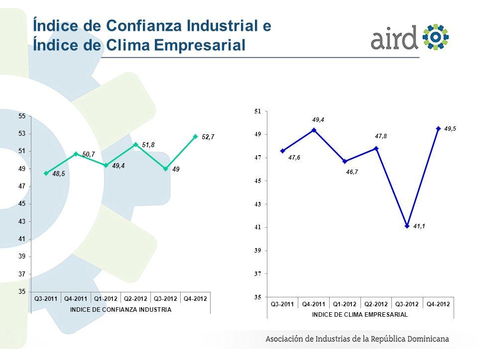 Saldos del volumen de producción de la Industria Q4-2012 Vs Expectativas para Q4-2012