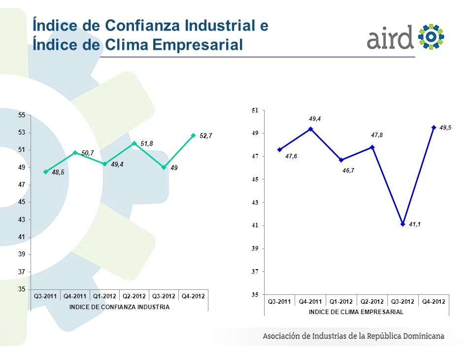 Índice de Confianza Industrial e Índice de Clima Empresarial