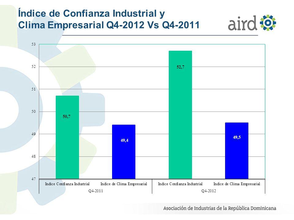Índice de Confianza Industrial y Clima Empresarial Q4-2012 Vs Q4-2011