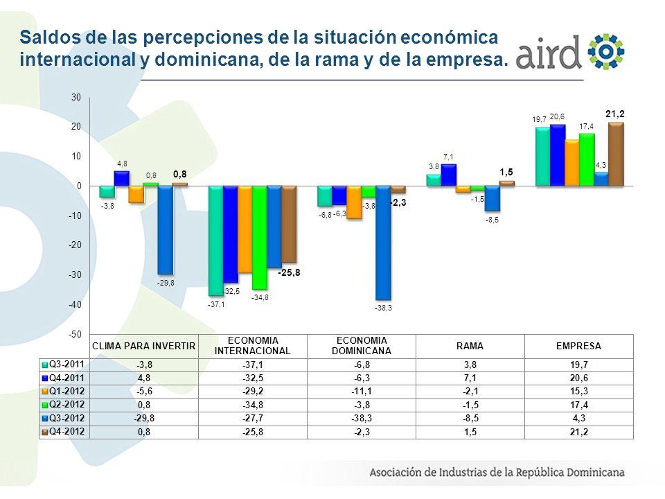 Saldos de las percepciones de la situación económica internacional y dominicana, de la rama y de la empresa.