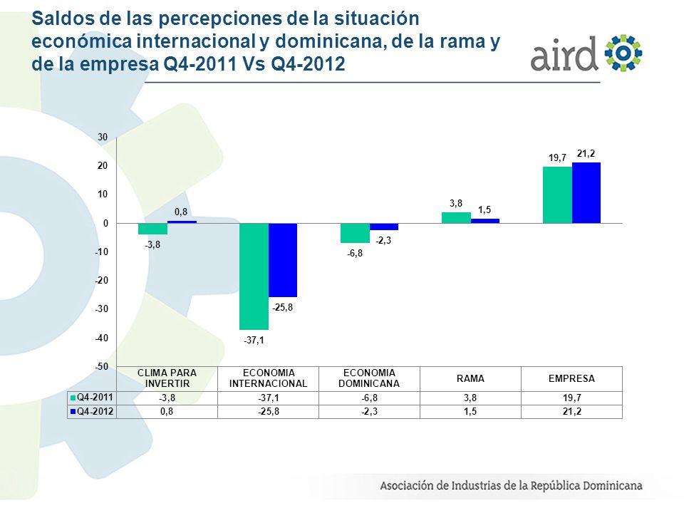 Saldos de las percepciones de la situación económica internacional y dominicana, de la rama y de la empresa Q4-2012 Vs.