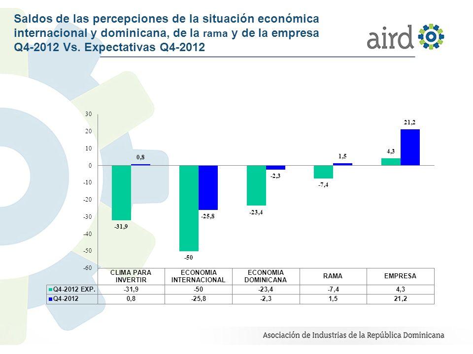 Saldos de las percepciones de la situación económica internacional y dominicana, de la rama y de la empresa Q4-2012 Vs. Expectativas Q4-2012