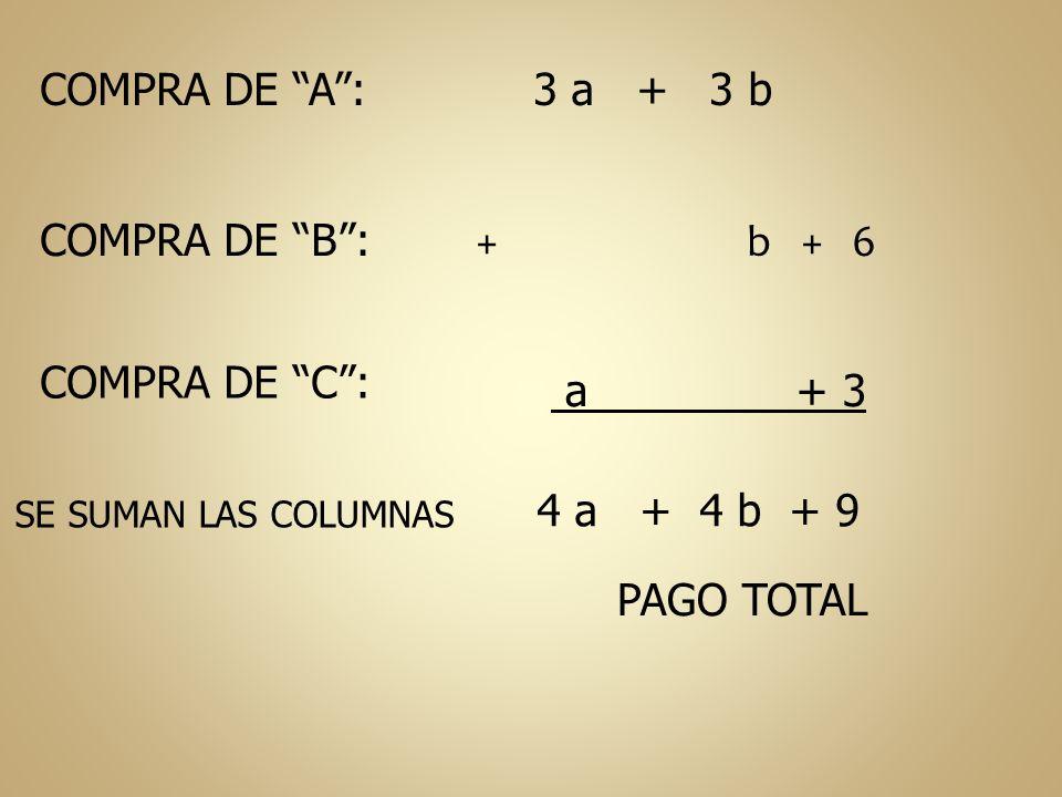 COMPRA DE A: COMPRA DE B: COMPRA DE C: 3 a + 3 b + b + 6 a + 3 SE SUMAN LAS COLUMNAS 4 a + 4 b + 9 PAGO TOTAL