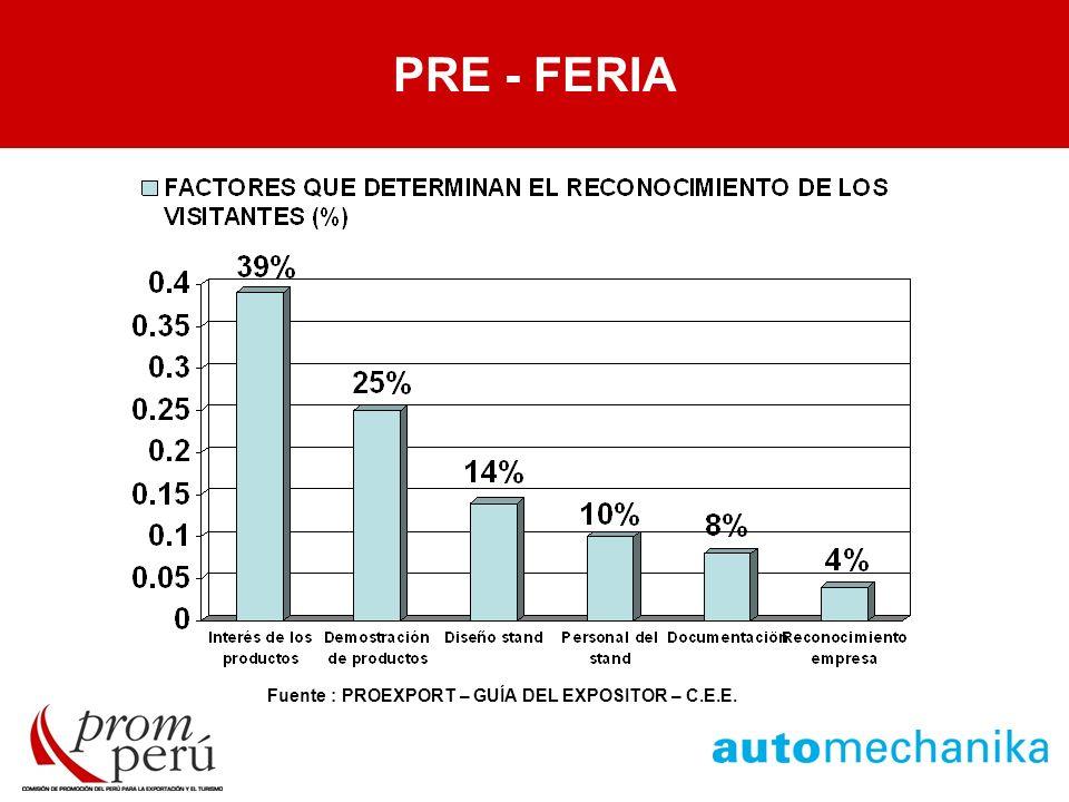 PRE - FERIA Fuente : PROEXPORT – GUÍA DEL EXPOSITOR – C.E.E. PRE - FERIA