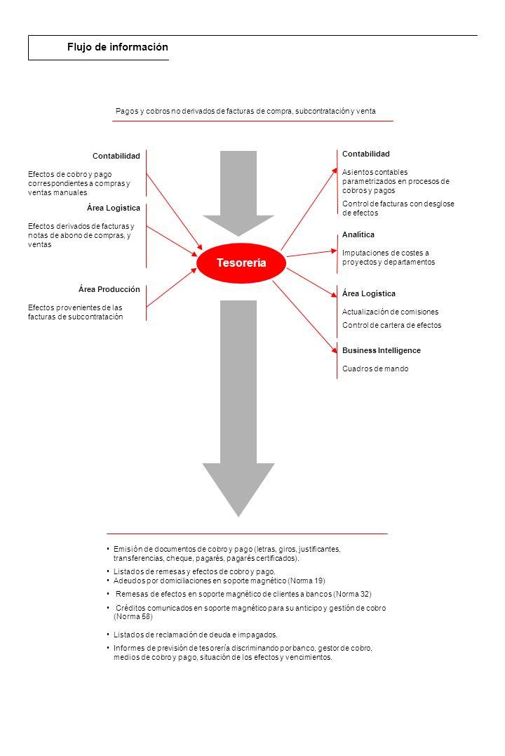 Descripción general El módulo de RPS de Contabilidad permite la gestión contable integral de la empresa.