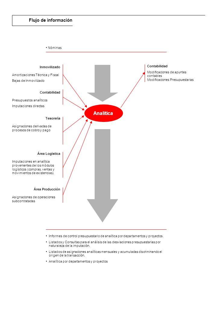Descripción general Dentro del área logística de RPS se definen datos maestros que se utilizarán a lo largo de todo RPS (Unidades de medida, terceros, almacenes, movimientos de almacén, artículos, códigos de barras, atributos, envases, utillajes, tarifas de compra y venta, kits, promociones y regalos...).