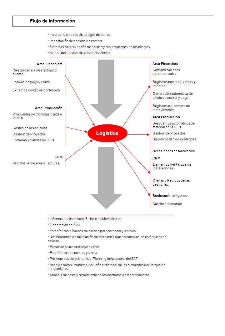 Descripción general El módulo de RPS de Compras controla la Gestión de Pedidos, desde el momento que nace la necesidad en la empresa.