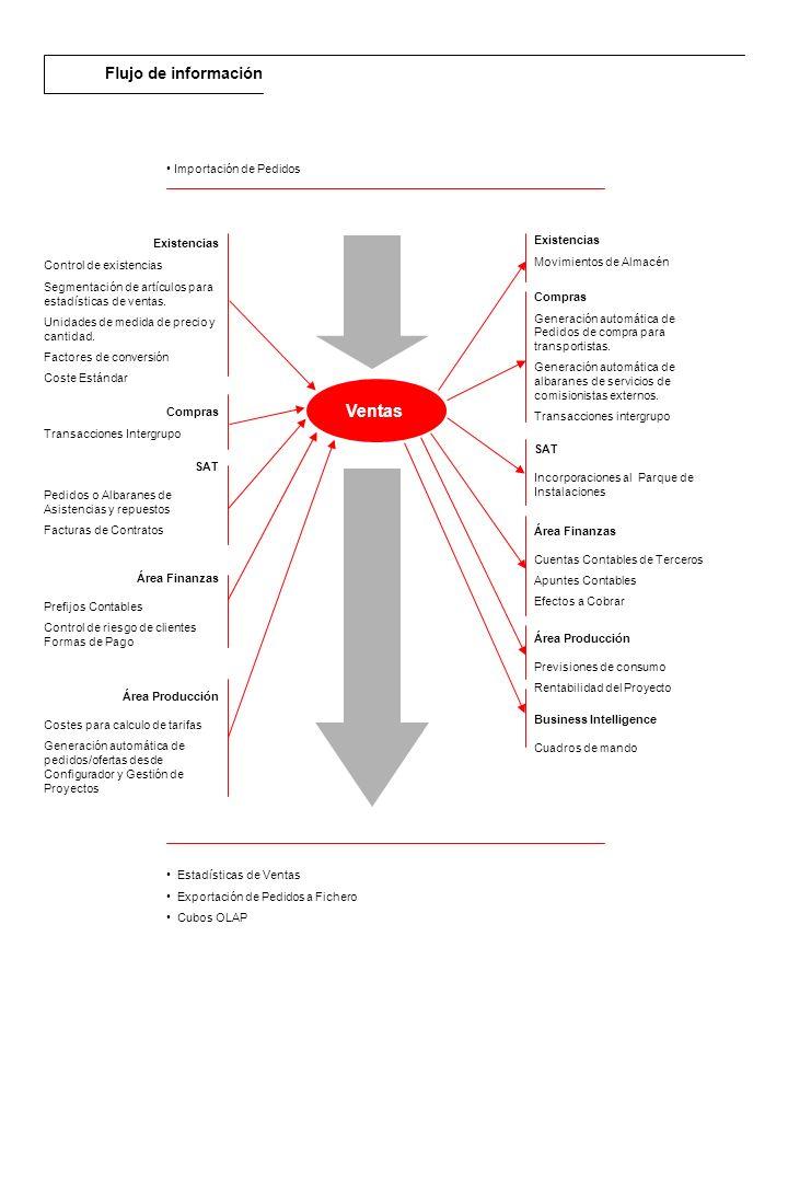Descripción general El módulo de RPS de Existencias (Gestión de Stocks) es la base del sistema.