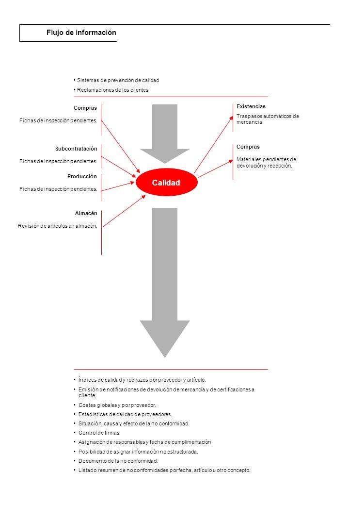 Descripción general El área de Producción de RPS permite una gestión de Producción global.