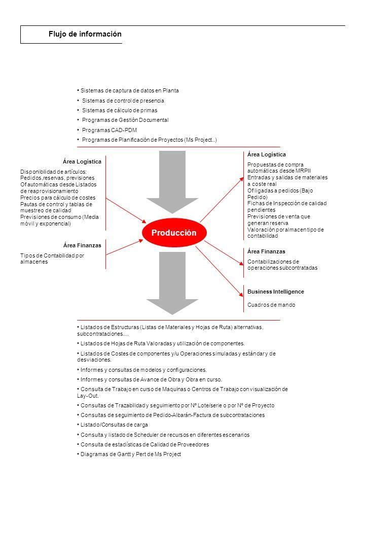 Descripción general El módulo de RPS Modelador/Configurador permite la fabricación bajo pedido basada en componentes estándar y reglas de comportamiento, Exclusividad, Obligatoriedad e Incompatibilidad, definidas en un modelo en base a opciones y familias, donde también podemos configurar cantidades y tiempos para la estructura del artículo configurado, y precios para el cálculo de las diferentes tarifas.