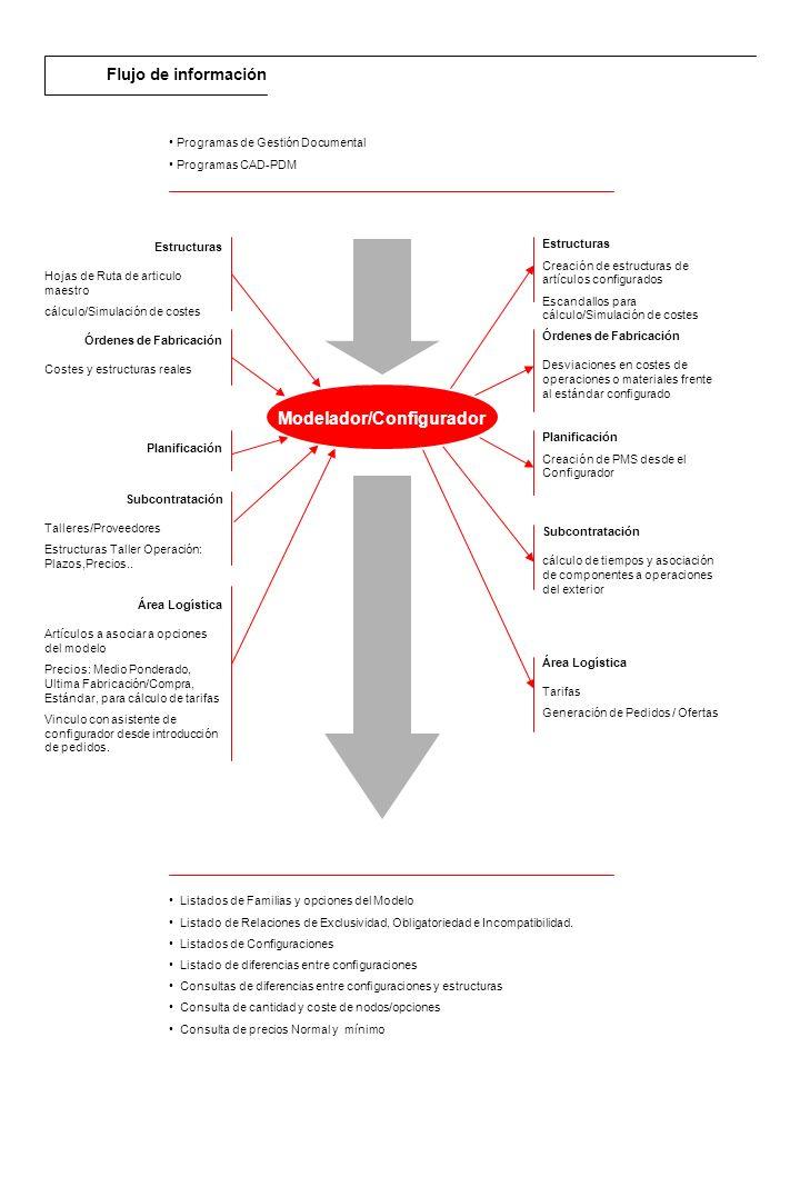 Descripción general El módulo de RPS de Estructuras permite la gestión de Listas de Materiales y Hojas de Ruta de una forma gráfica y de fácil utilización.