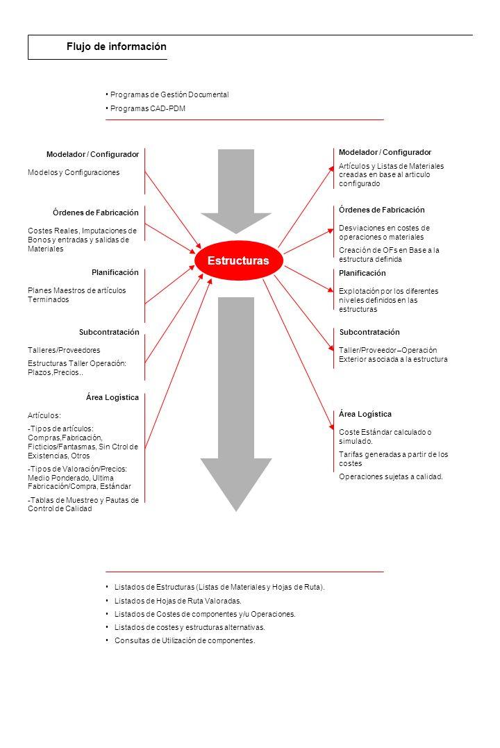 Descripción general El módulo de RPS de Ordenes de Fabricación permite realizar la gestión y seguimiento de las Ofs creadas manual o automáticamente, a través del MRPII, Contra Pedido, Listados de reaprovisionamiento...