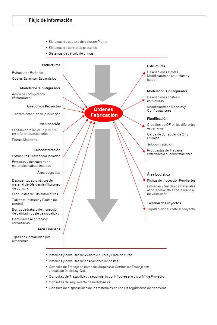 Descripción general El módulo de RPS de Planificación está basado en un sistema MRP II (Manufacturing Resource Planing ) generado a partir de un Plan Maestro PMS, teniendo en cuenta diferentes Políticas de Planificación (Bajo pedido,Agrupando Necesidades) y la definición de disponibilidad para cada artículo o familia de artículos, incluyendo como necesidades Previsiones de consumo calculadas según la media móvil o exponencial.