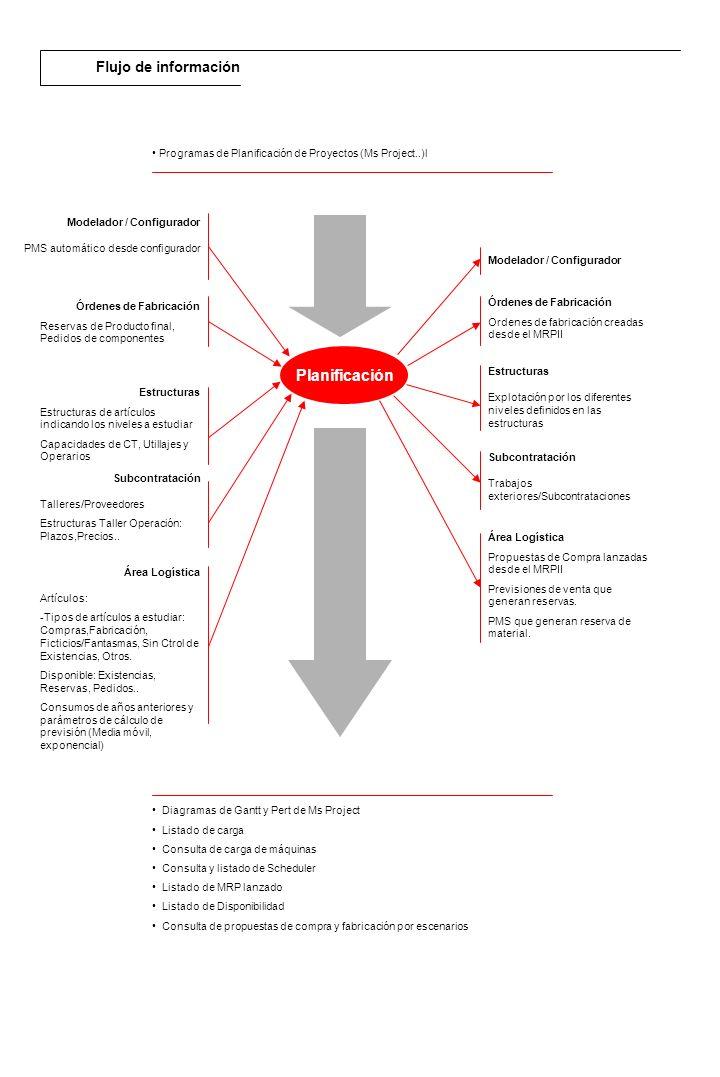 Descripción general El módulo de RPS de Subcontratación permite la generación de Trabajo exteriores/Subcontrataciones de operaciones asociadas a Ofs, una vez generadas estas propuestas se selecciona el Proveedor más adecuado teniendo en cuenta el Plazo o precio, pudiendo agruparlas en un único pedido, una vez generado el pedido se cierra el ciclo realizando la inspección de calidad, el albarán y la facturación, realizando el apunte contable en contabilidad y las remesas correspondientes en Tesorería.