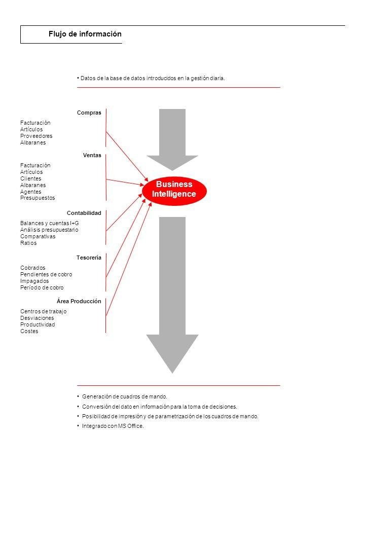 Descripción general El área de Finanzas de RPS permite una gestión financiera global.