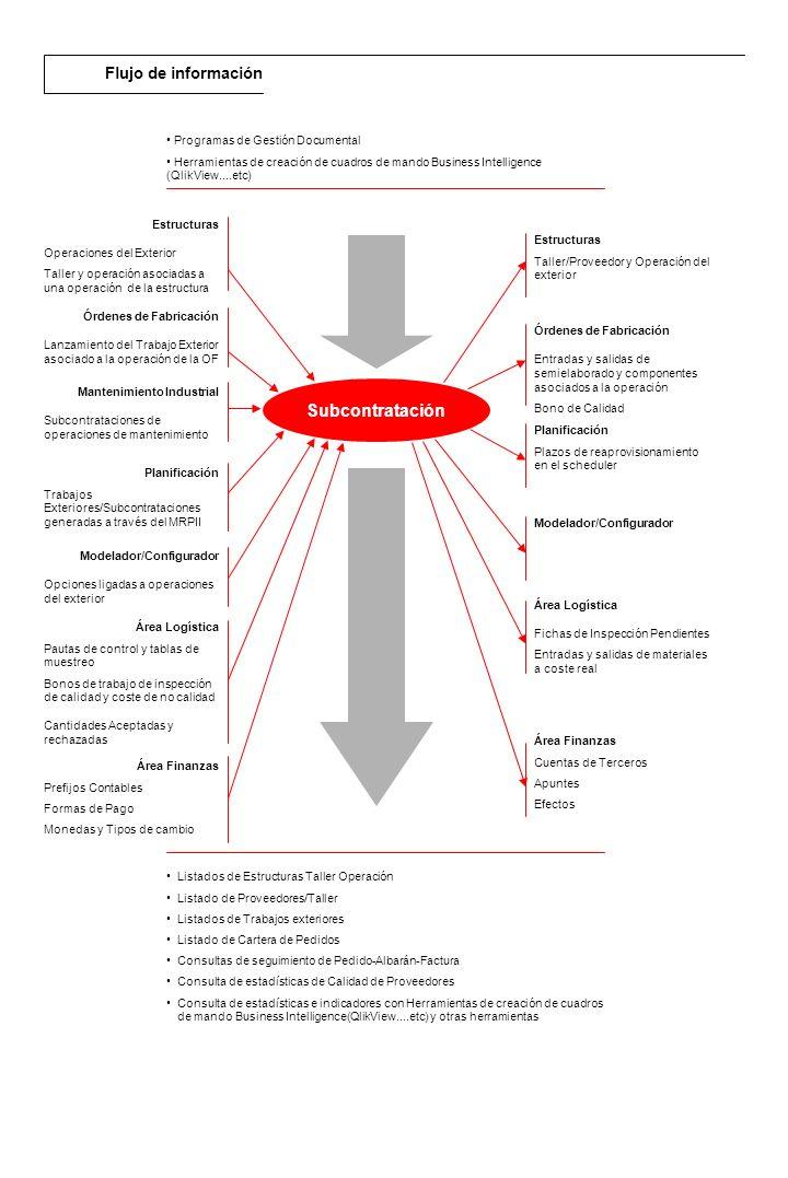 Descripción general El módulo de Gestión de Proyectos permite manejar toda la información relacionada con los proyectos que lleva a cabo la empresa.