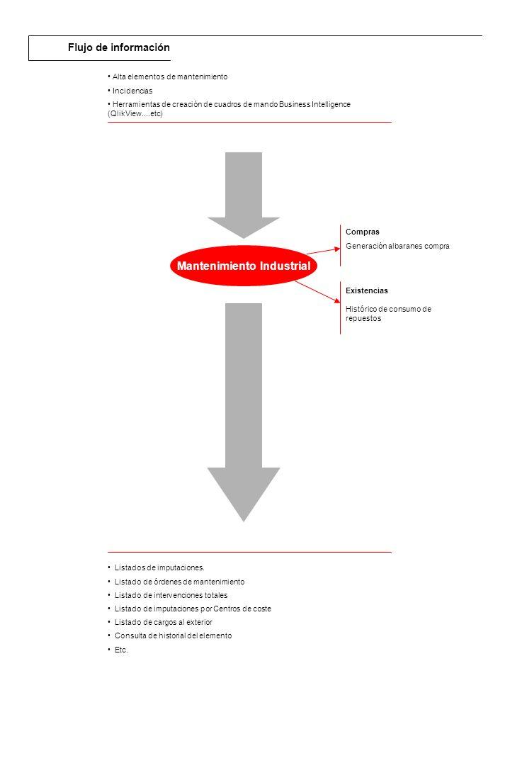 Descripción general El área de Distribución RPS está pensada para facilitar la gestión integral de todos los procesos implícitos en la actividad logística y de distribución de la empresa.
