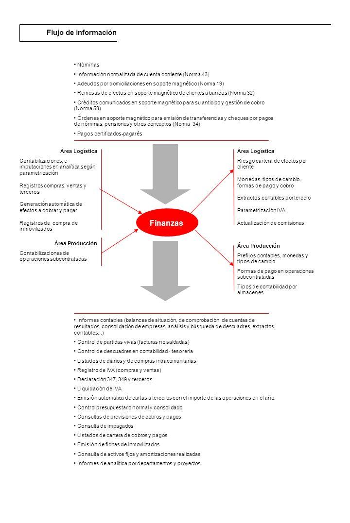 Descripción general Prerregistro de las adquisiciones realizadas a través del área logística o del módulo de contabilidad financiera.