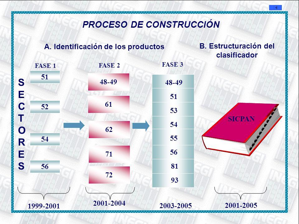 2001-2005 SICPAN PROCESO DE CONSTRUCCIÓN A. Identificación de los productos B. Estructuración del clasificador FASE 2 48-49 61 62 71 72 2001-2004 FASE