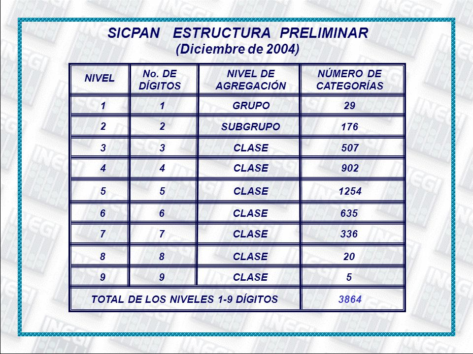 SICPAN ESTRUCTURA PRELIMINAR (Diciembre de 2004) NIVEL No. DE DÍGITOS NIVEL DE AGREGACIÓN NÚMERO DE CATEGORÍAS 1 2 3 4 5 1 2 3 4 5 GRUPO SUBGRUPO CLAS