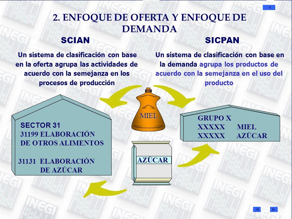 SCIAN Un sistema de clasificación con base en la oferta agrupa las actividades de acuerdo con la semejanza en los procesos de producción Un sistema de