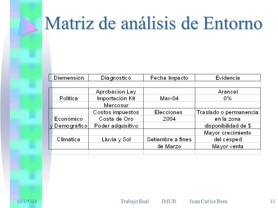10/05/04Trabajo final IMUR Juan Carlos Brea 11 Matriz de análisis de Entorno