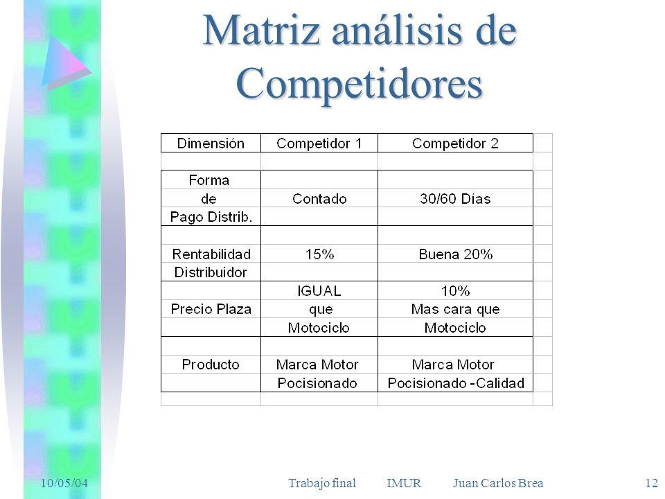 10/05/04Trabajo final IMUR Juan Carlos Brea 12 Matriz análisis de Competidores
