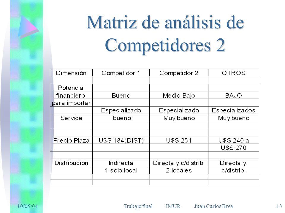 10/05/04Trabajo final IMUR Juan Carlos Brea 13 Matriz de análisis de Competidores 2